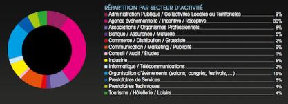 repartition par secteur d activite