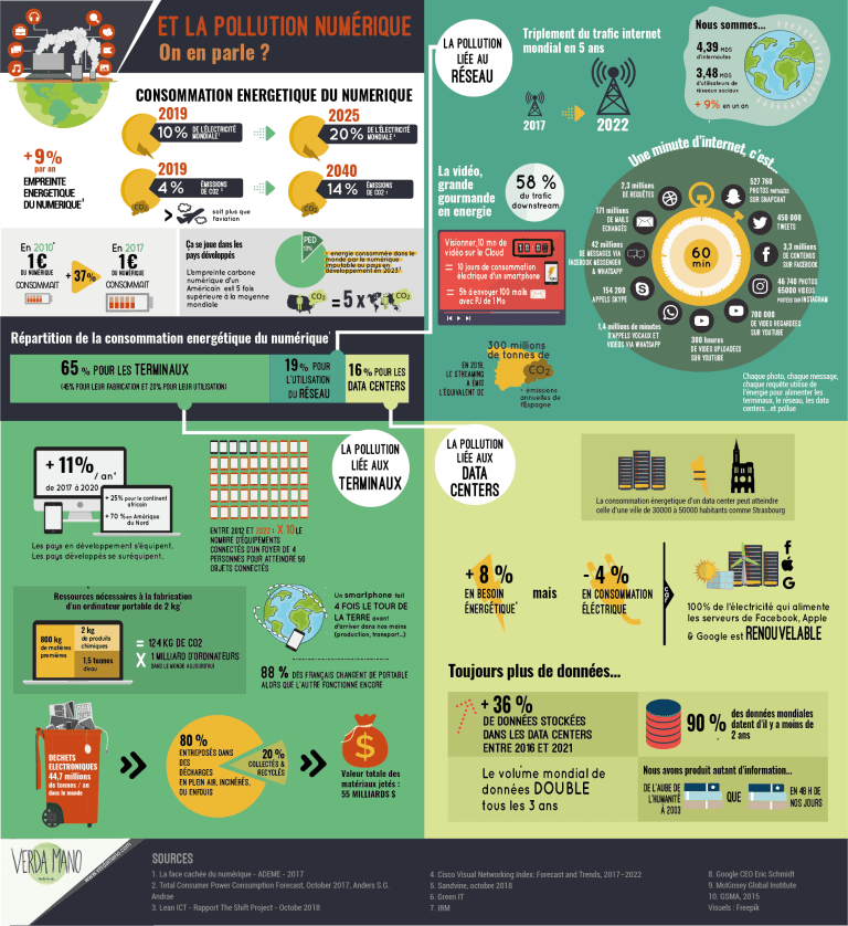 la pollution digitale / infographie